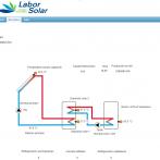 Monitorización instalaciones solares térmicas